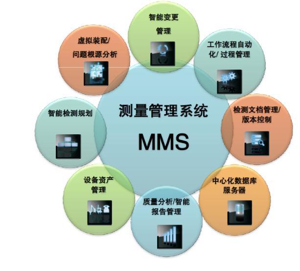 """""""十二 五""""期间,我国制造业的信息化工程得到了快速发展,而近年来大数据的出现更有力地助 推了国内制造业水平的提高。而今年春,随着""""中国制造2025""""的高调推出,通过利用互联网激活传统 工业过程,明确了需同时实现:降低企业对劳动力的依赖、满足用户个性化需求,并降低流通成本的三项目标。而所采取的战略主要为""""智慧工厂""""、""""智能化生产""""和""""智能化物流""""等三点,而其核心为第二点。事实上,无论是人们"""