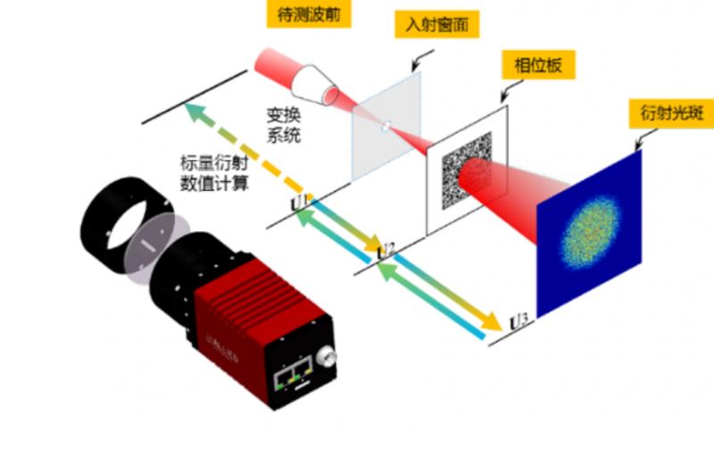 新型波前测量方法在高功率激光装置中的应用600