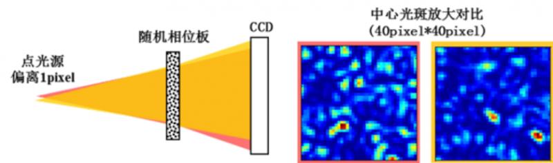新型波前测量方法在高功率激光装置中的应用844